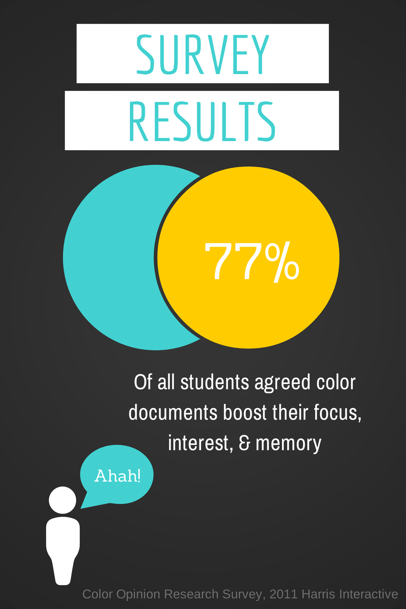 77 Of All Students Agreed Color Documents Boost Their Focus Interest Memory The Surveyed 85 Believe That Would Make It Easier