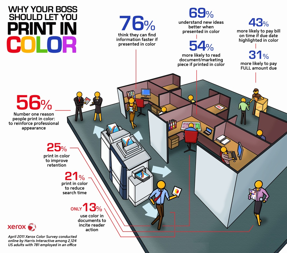 """Xerox Color Survey"". 2011, Harris Interactive."