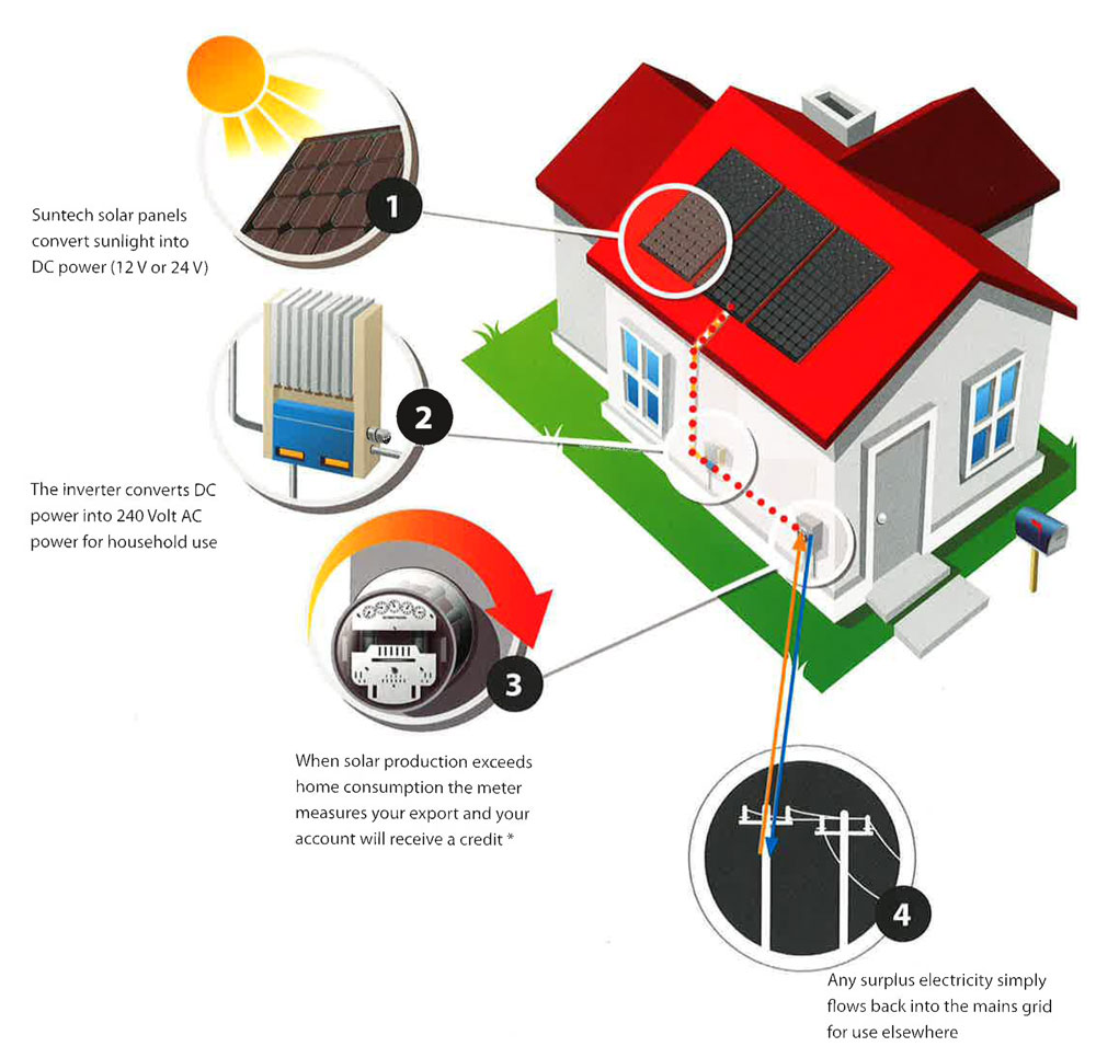 Active Solar Energy Diagram A primer on solar energy.