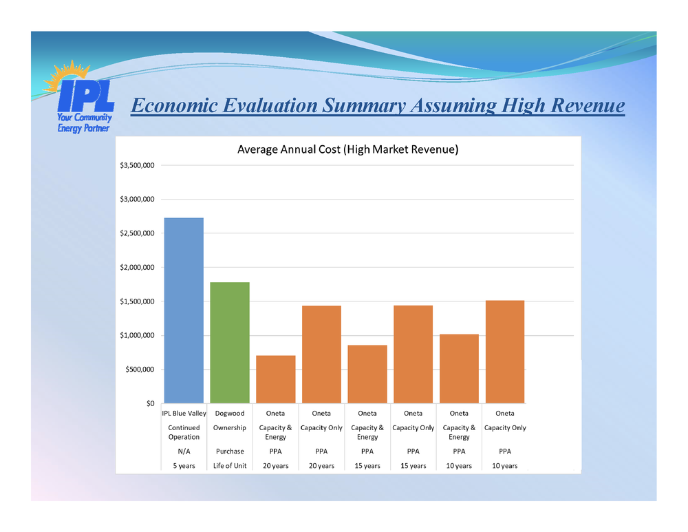 High Market Revenue from Energy Sales