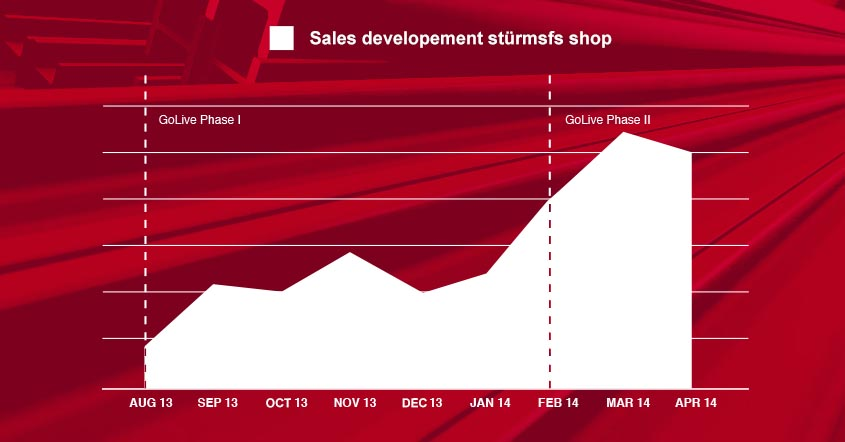 The sales development since phase 1