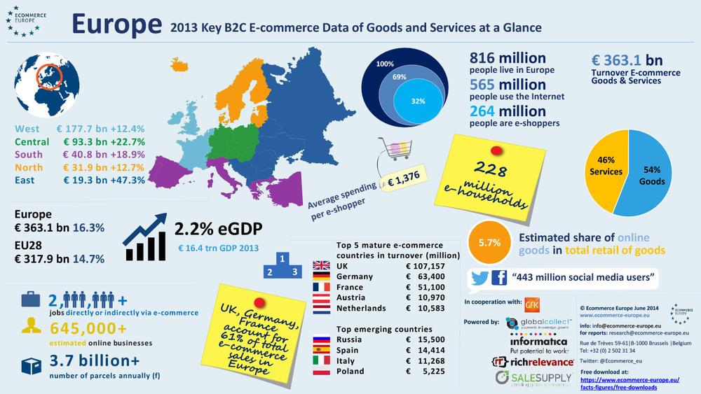 Quelle:ECOMMERCE Europe