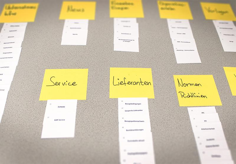 Card Sorting-Methode: Die Mitarbeiter ordnen die Themen denjenigen Kategorien zu, die für sie am sinnvollsten sind. Dadurch können die Menupunkte (gelb) treffender formuliert werden.