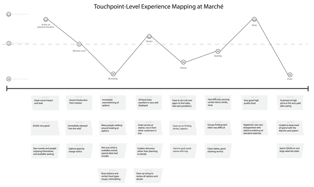 experience_map_marche
