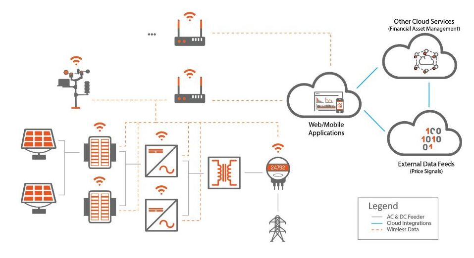 Figure 1: Sample architecture of an IoT solution