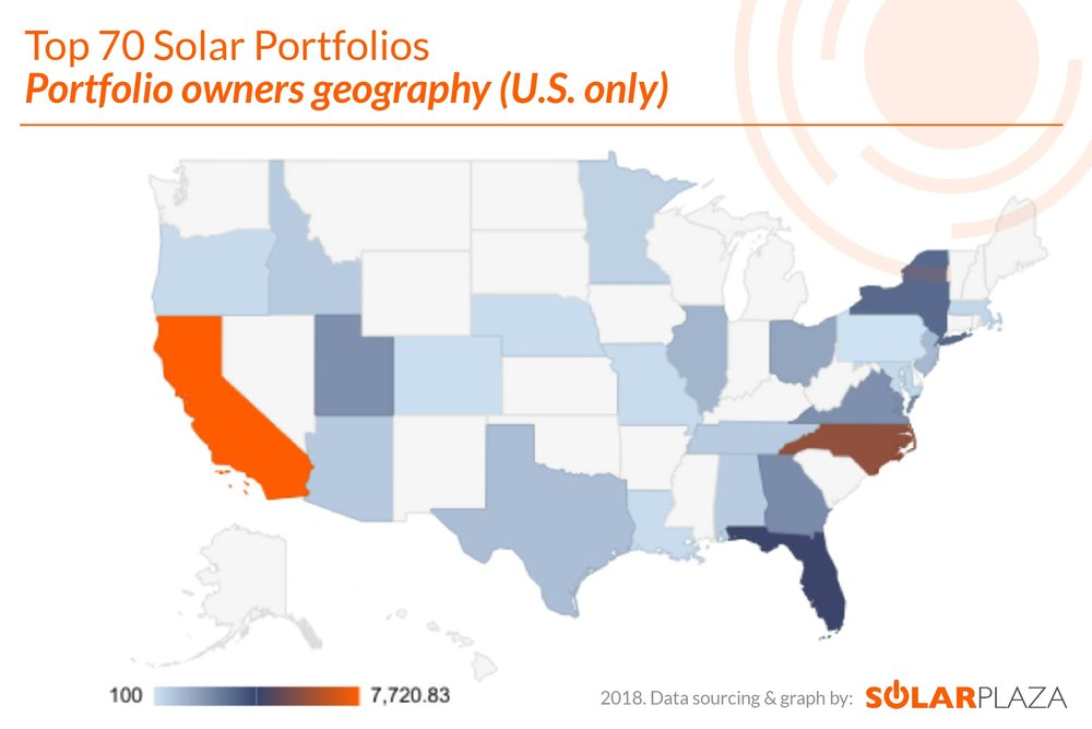 Figure 2: Top 70. Solar Portfolios- Portfolio owners geography (U.S. only)