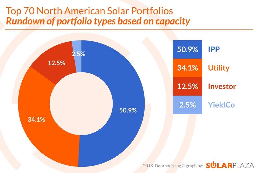 Figure 1: Top 70 North American Solar Portfolios- Rundown of portfolio types based on capacity