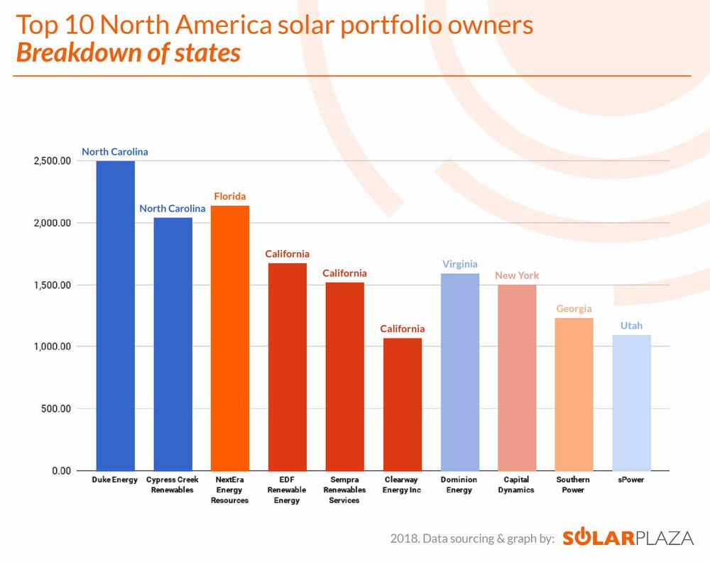 Figure 3: Top 10 North America solar portfolio owners- Breakdown of states