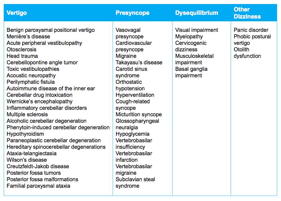 Conditions which cause  vertigo, presyncope, and dysequilirbium  (Schenk et al., 2006. p. E57).