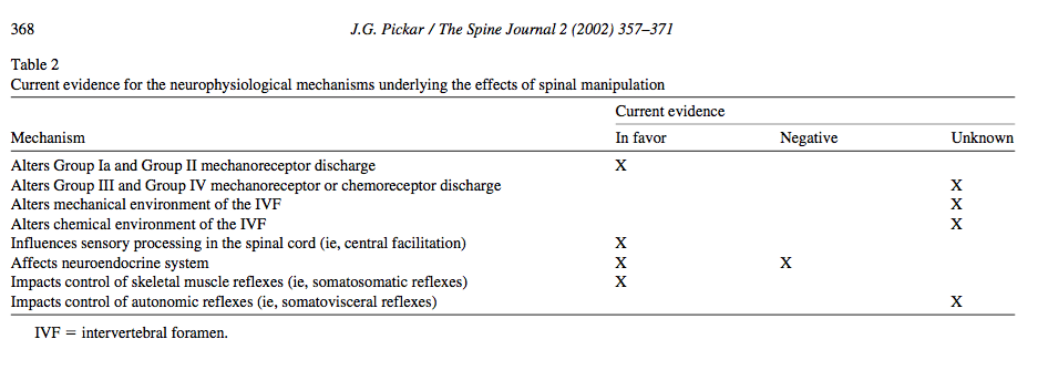 A summary of where the evidence lies regarding the neurophysiological mechanisms of spinal manipulation (Pickar, 2002, p. 368).