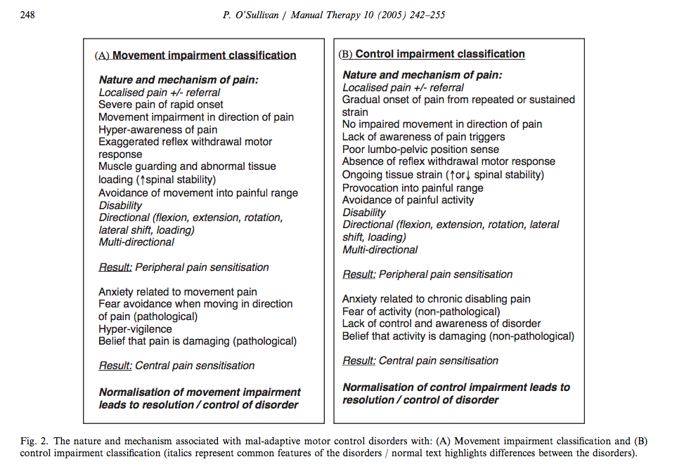 Comparison of the nature of movement and control impairments (O'Sullivan, 2005, p, 248).