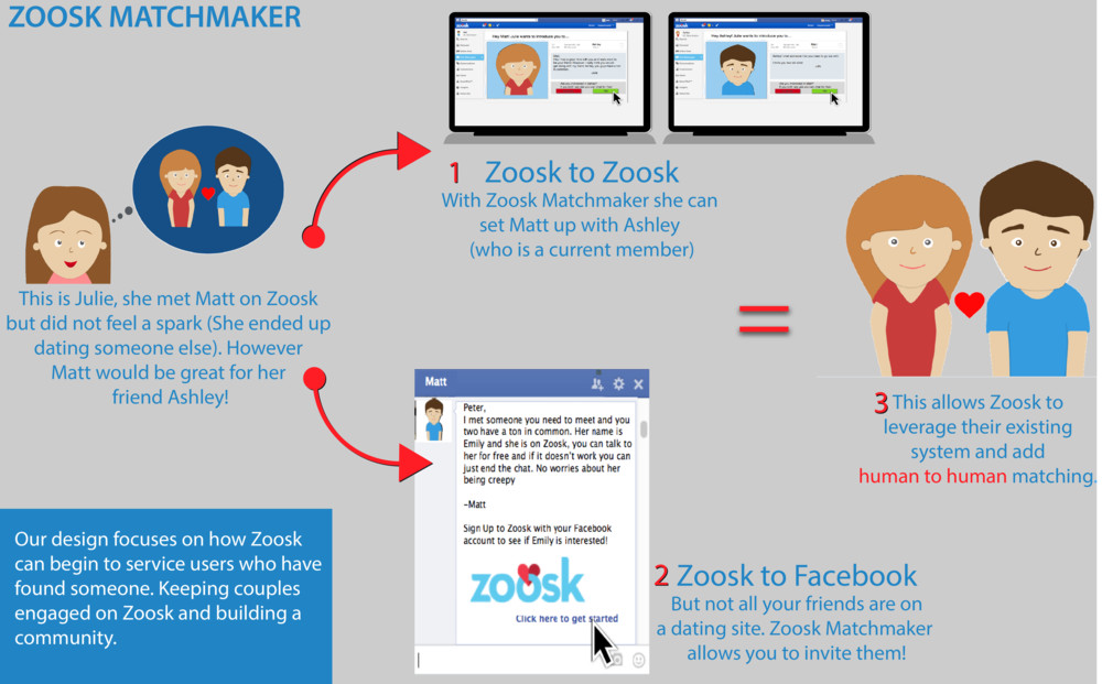 how to friend someone on zoosk