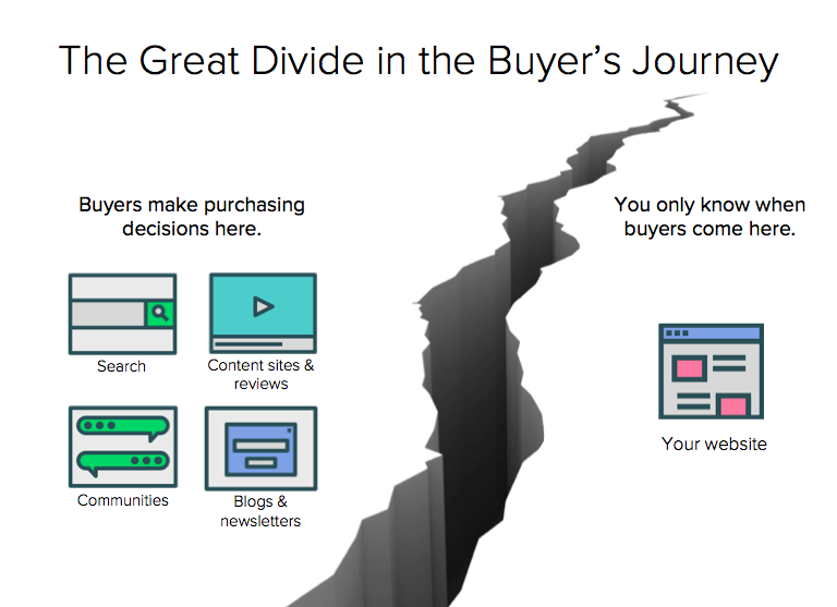 BuyersDivide