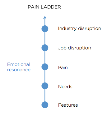 Pain_Ladder