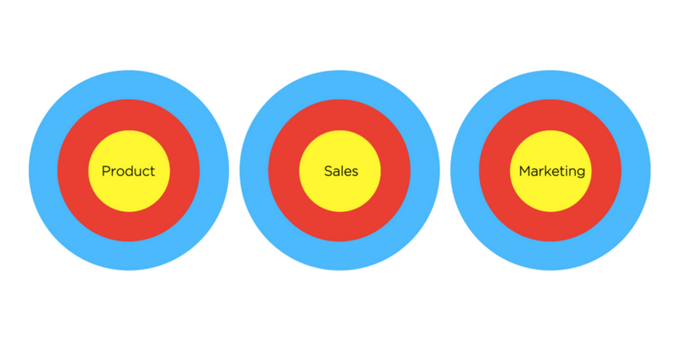 are your product sales and marketing teams aiming at different