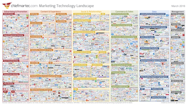 3,800+ marketing tech vendors as of 2016, none automate the marketing playbook