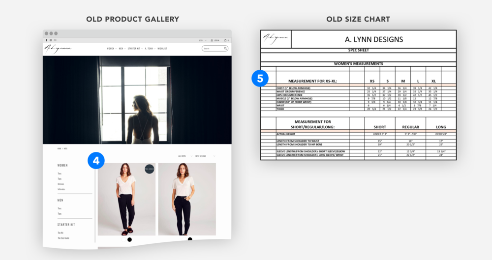 4. Users wanted to see general product information at a glance: information on pricing, name, stock and color.    5. Users were overwhelmed by the size chart and unfamiliar with A. Lynn's measurements.