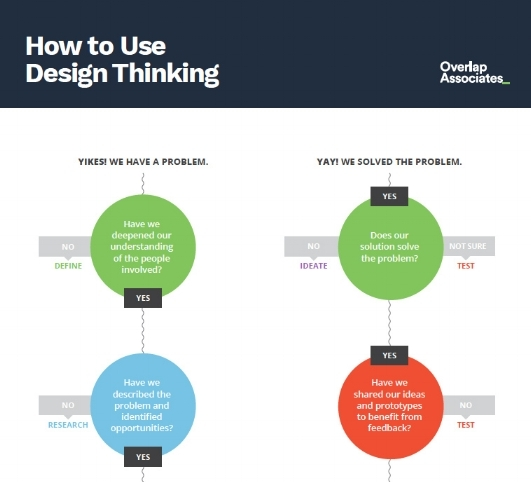 How to Use Design Thinking Poster