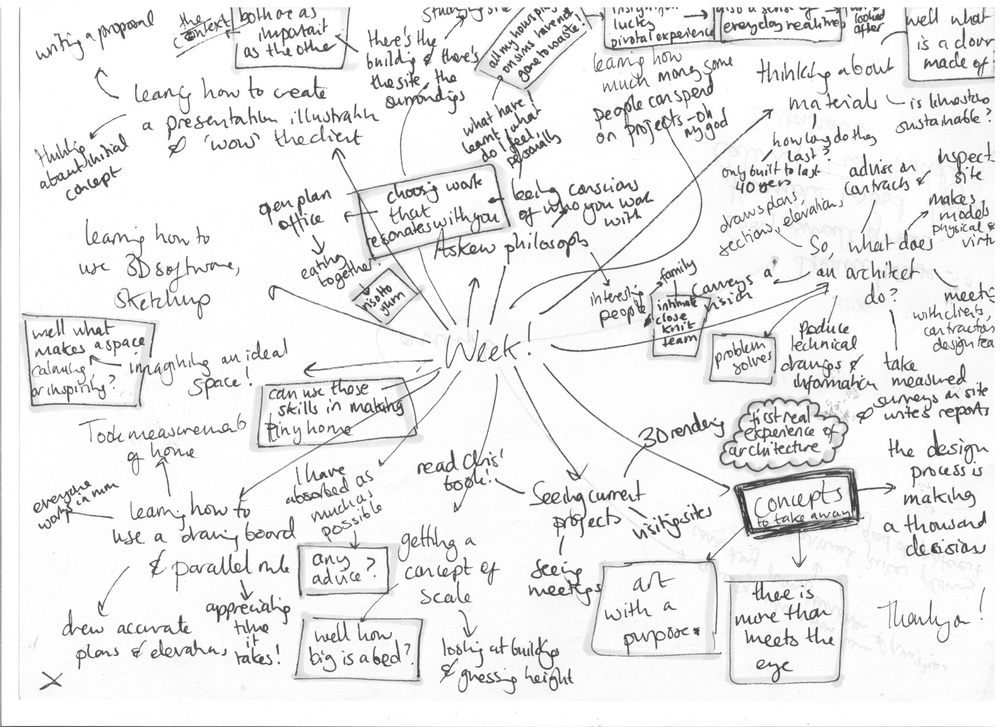 Penny left us this amazing mind map describing the week she spent with us