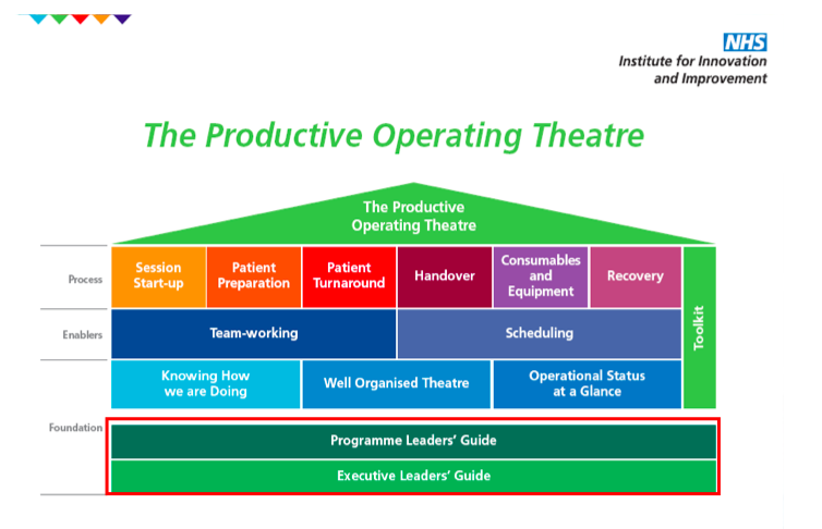 Figure 1     :    A pictorial version of the toolkit recommended when considering improving NHS theatre productivity, from  the NHS Institute of Innovation and improvement 'The Productive Operating Theatre 2009'