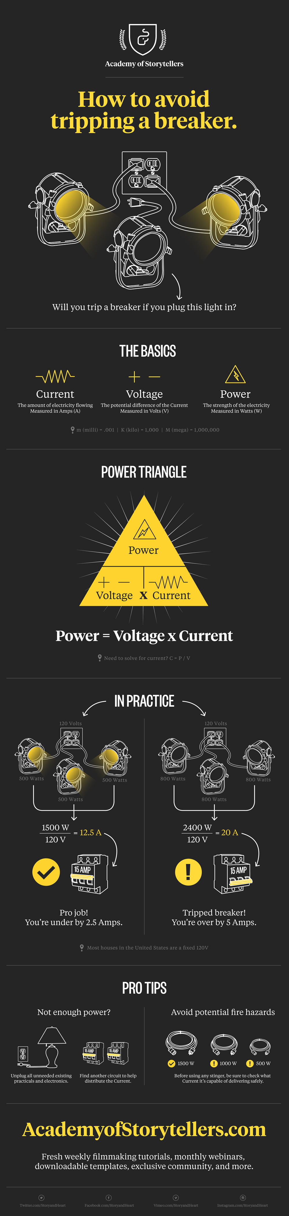 How to avoid tripping a breaker with your lights (Infographic ...