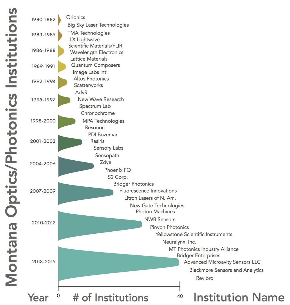 Montana Photonics Institutions Chart.jpg