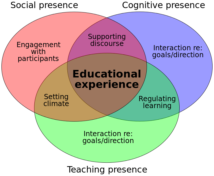 Community of Inquiry (CoI) model    CC BY-SA 3.0