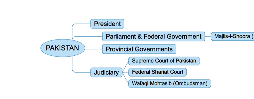 Government_of_Pakistan_Mind_Map