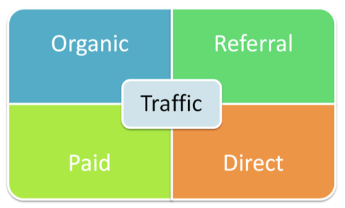 Different Types of Traffic