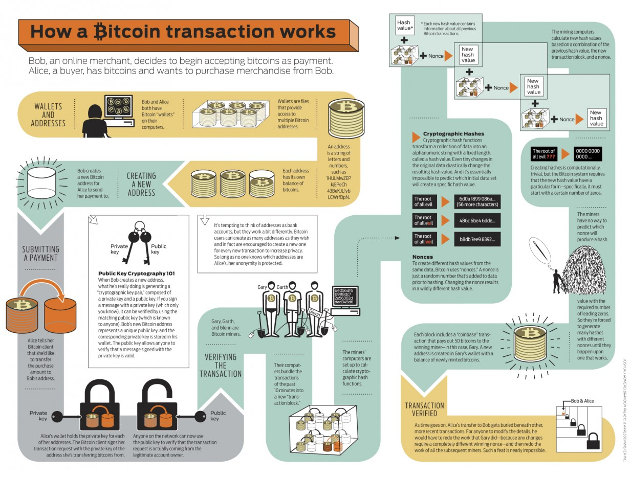 How A Bitcoin Transaction Works