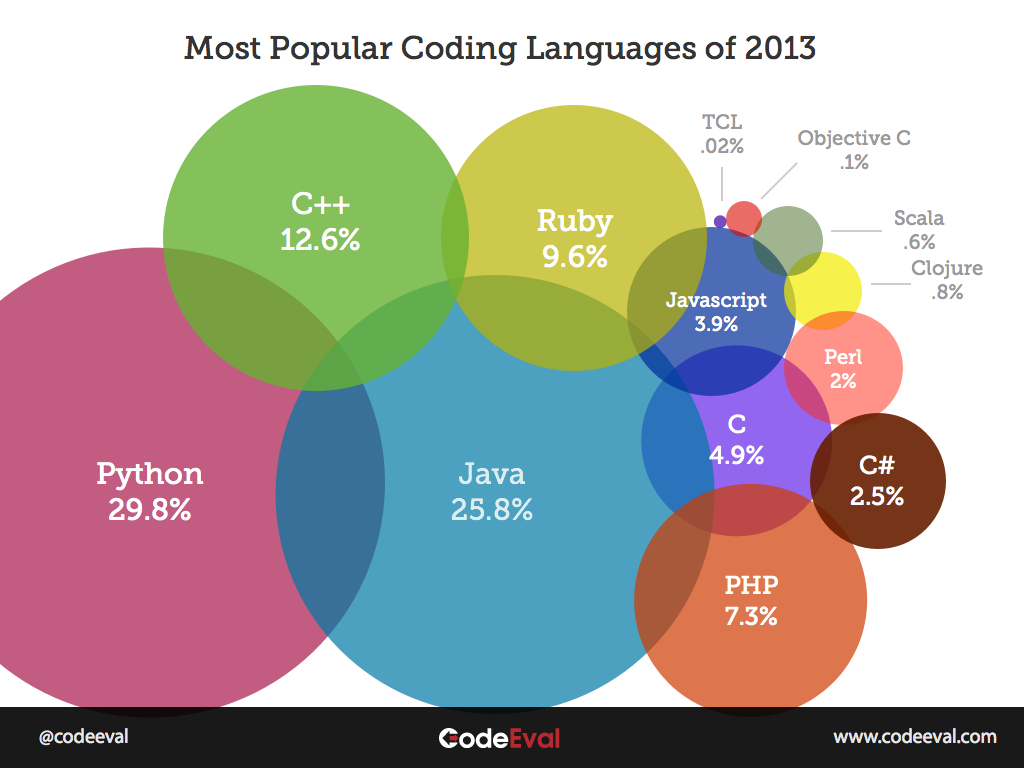 List of Most Popular Programming Languages 2013