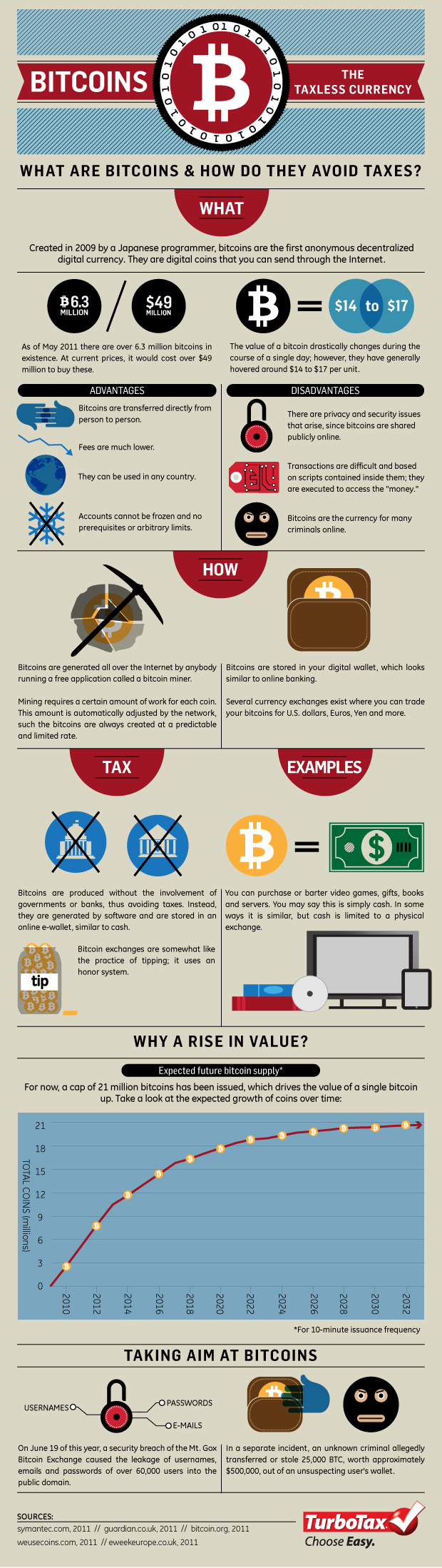 What Are Bitcoins and How Do They Avoid Taxes