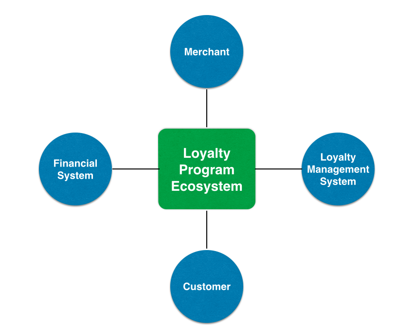Loyalty Program Ecosystem