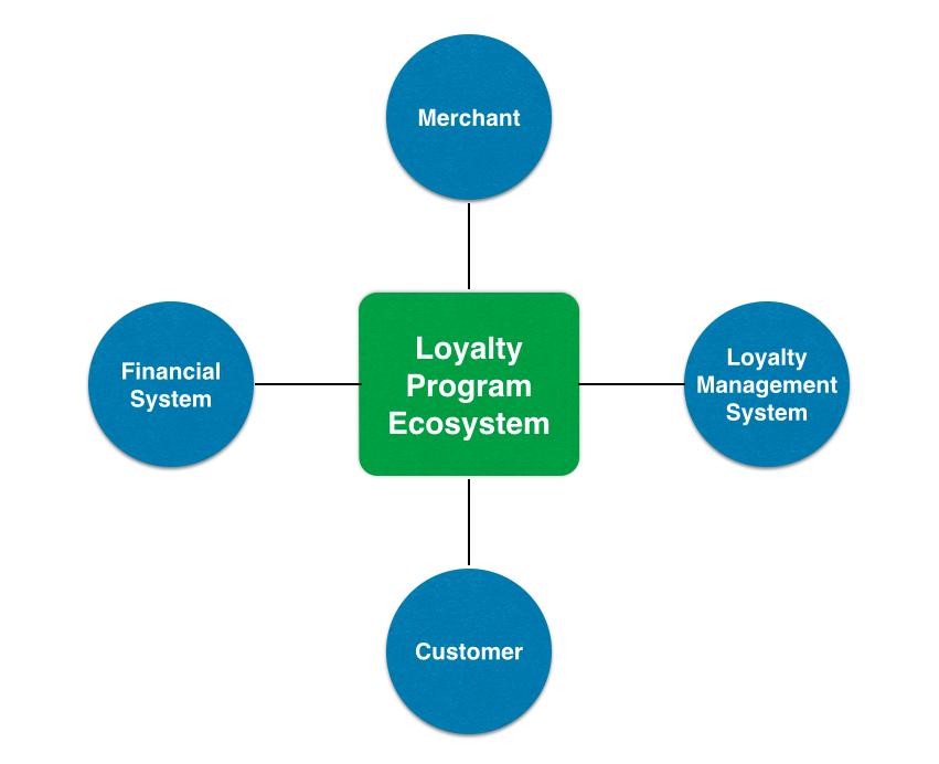 Loyalty Program Ecosystem