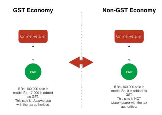 GST vs Non-GST Online Sales