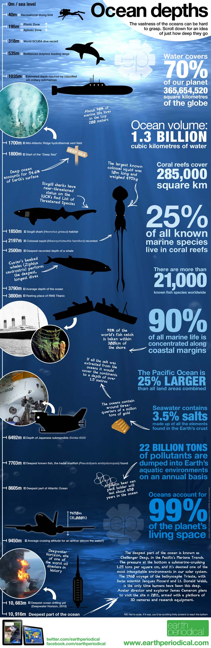Ocean Depth Infographic