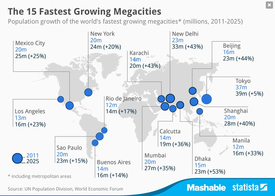 15 Fastest Megacities of the World