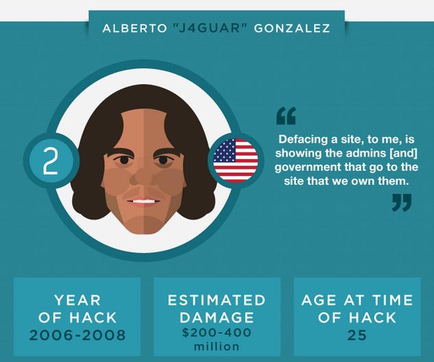 Alberto J4guar Gonzalez Hacker