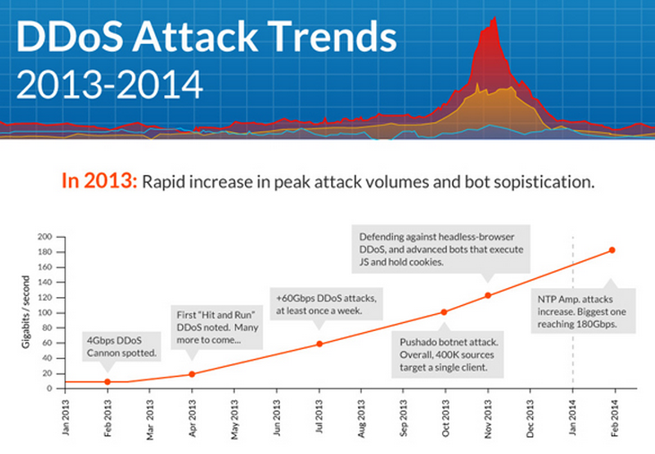 Incapsula DDoS Threat Landscape Report 2014. Prominent DDoS trends and up-to-date facts about #DDoS activity.