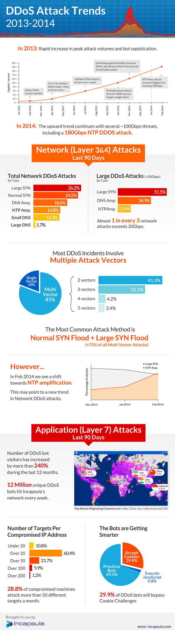 DDoS Attack Trends 2013-2014 Infographic