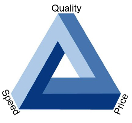 The Triangle of Choice