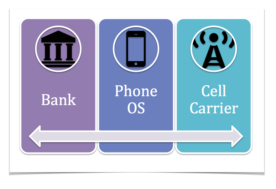 The three core components of a truly agnostic wallet: Bank agnostic. Phone/OS agnostic, and Cell Carrier agnostic.