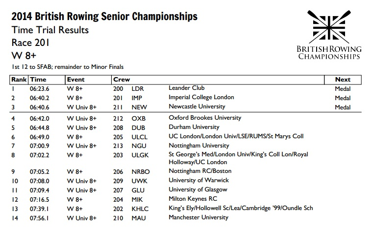 Brit Champs W8+ Results.jpg