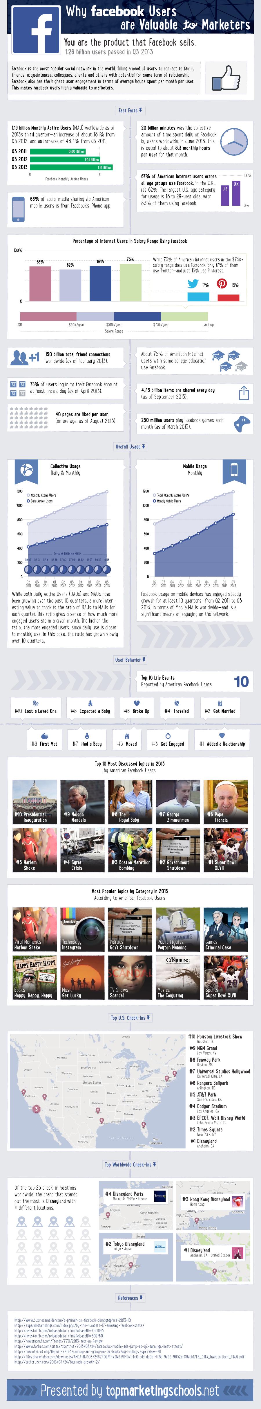 2013 Facebook Stats from topmarketingschools.net/facebook