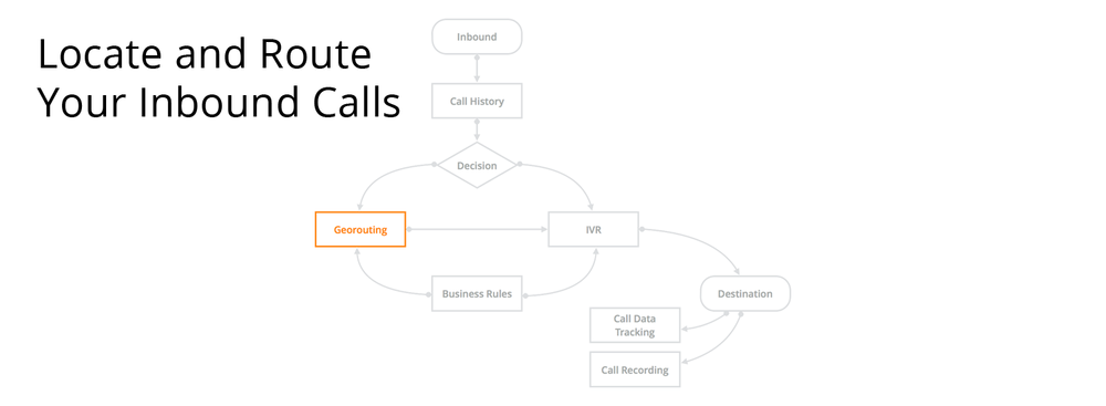locate and route your inbound calls.png
