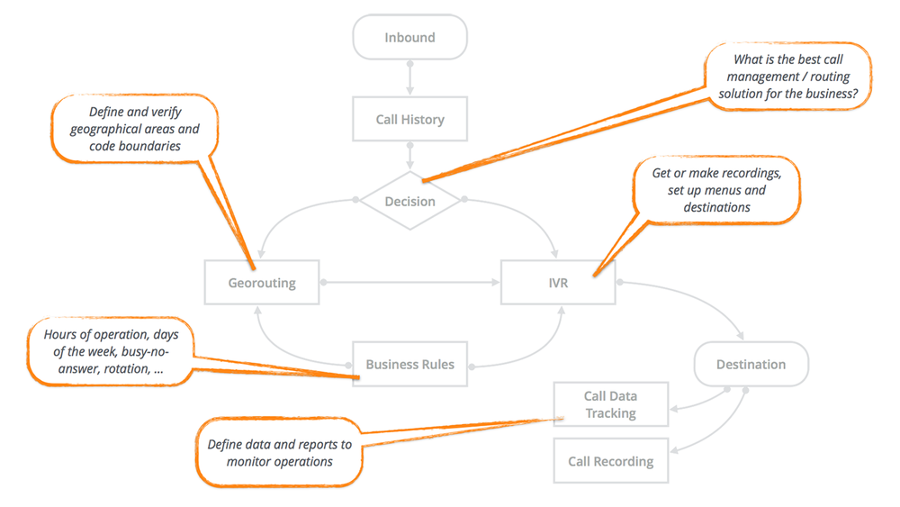 Several things should be considered before building a robust call-routing solution. We cover all the bases.