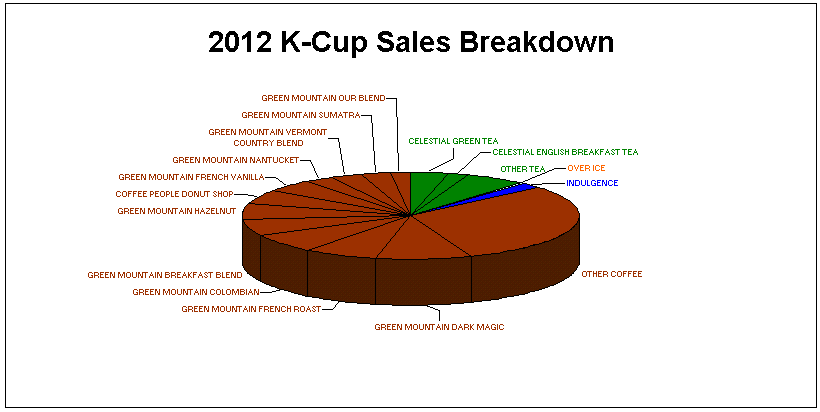 2012 Top Selling K-Cups