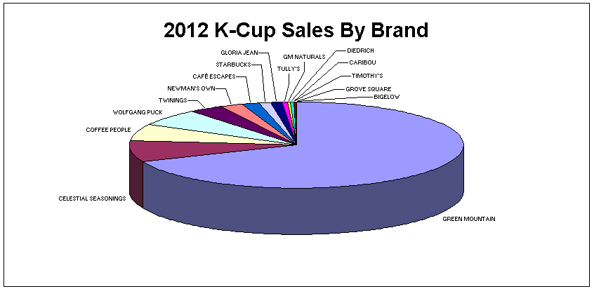 2012 Top Selling K-Cup Brands