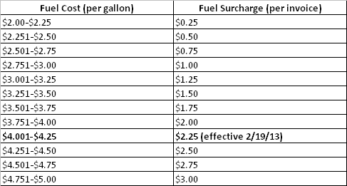 Fuel surcharge returns to 2 25 the coffee refreshment experts