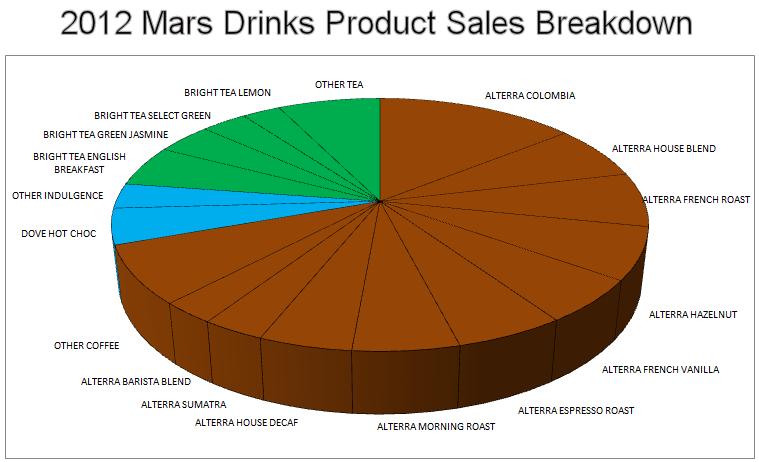 Top Selling Mars Drinks